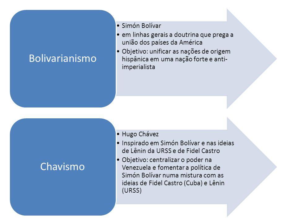 Simón Bolívar em linhas gerais a doutrina que prega a união dos países da América Objetivo: unificar as nações de origem hispânica em uma nação forte e anti- imperialista Bolivarianismo Hugo Chávez Inspirado em Simón Bolívar e nas ideias de Lênin da URSS e de Fidel Castro Objetivo: centralizar o poder na Venezuela e fomentar a política de Simón Bolívar numa mistura com as ideias de Fidel Castro (Cuba) e Lênin (URSS) Chavismo