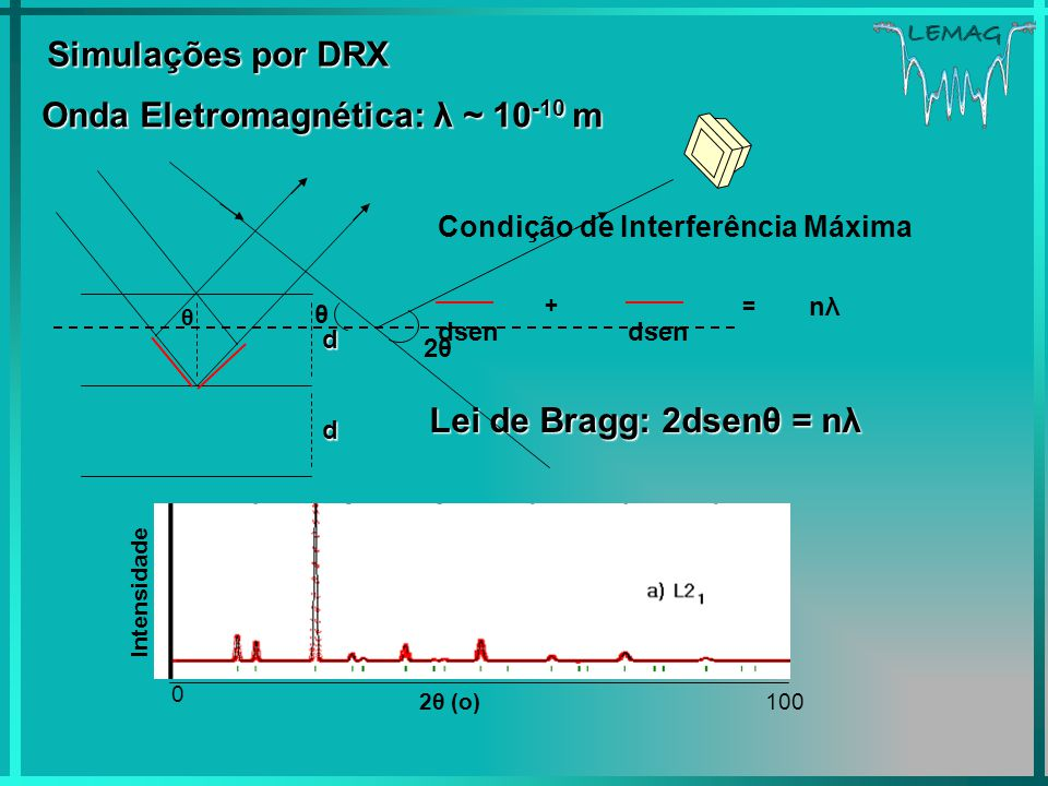 LEMAG Simulações por DRX Onda Eletromagnética: λ ~ 10 -10 m d θ + dsen = nλnλ Condição de Interferência Máxima d Lei de Bragg: 2dsenθ = nλ 0 θ 2θ2θ In