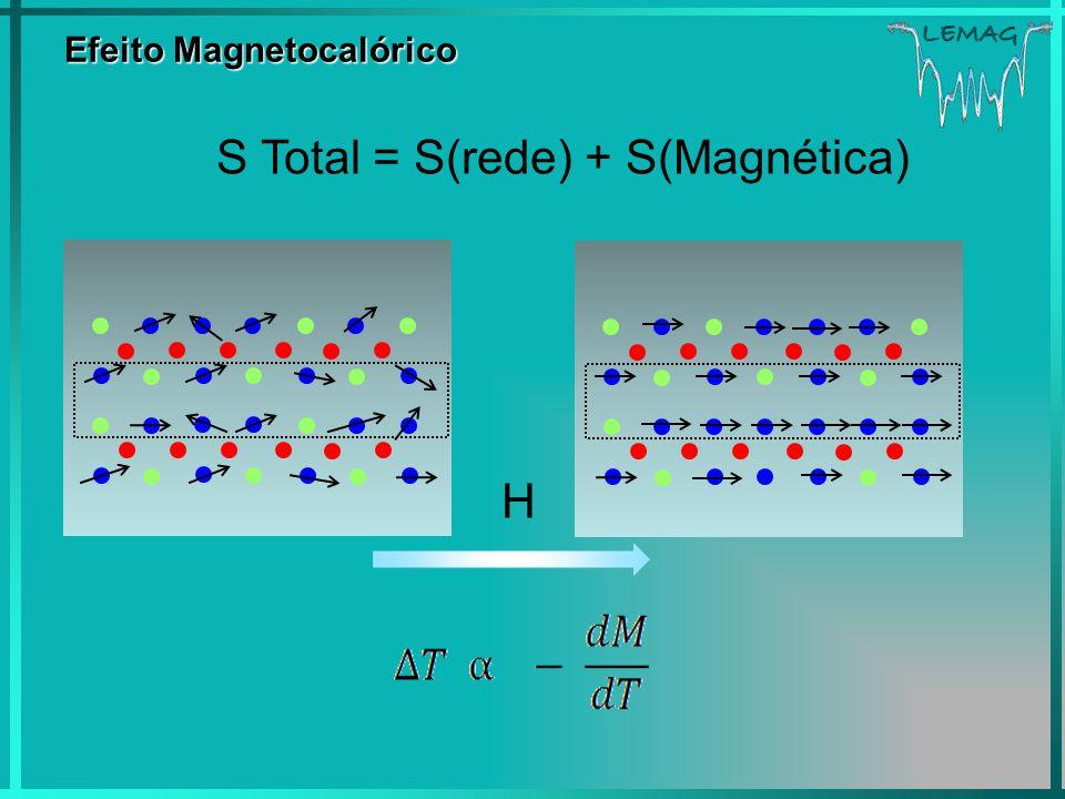 LEMAG Efeito Magnetocalórico S Total = S(rede) + S(Magnética) H