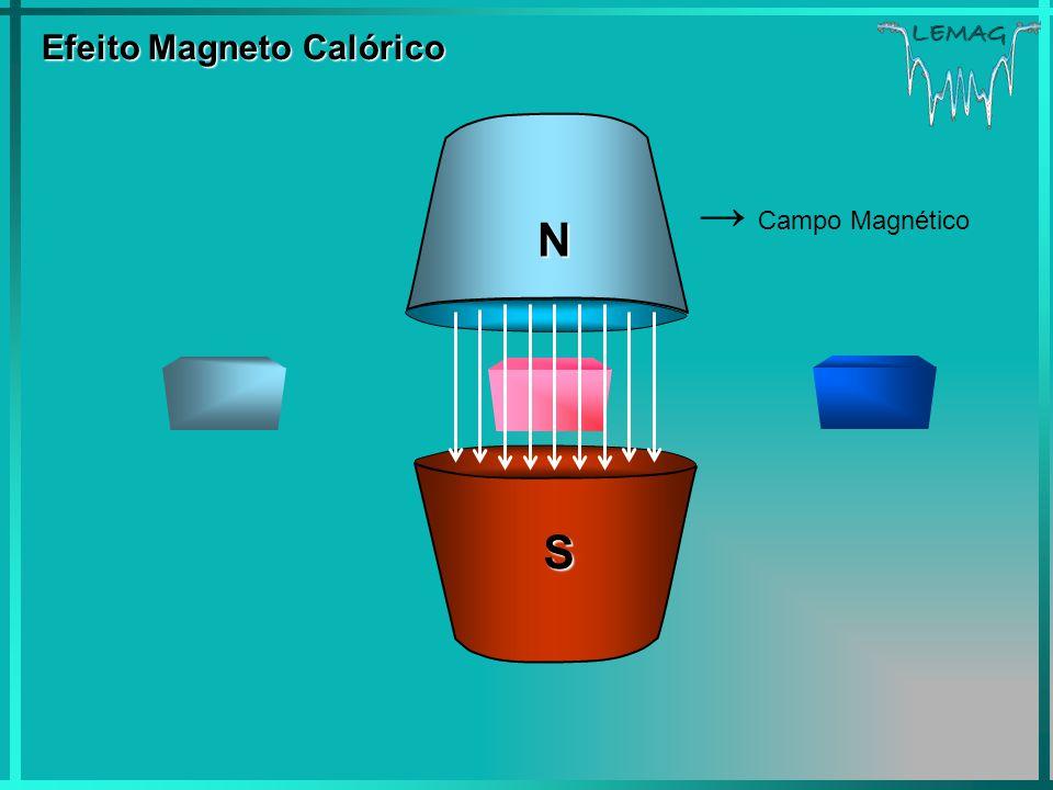 LEMAG Efeito Magneto Calórico Efeito Magneto Calórico Campo Magnético S N