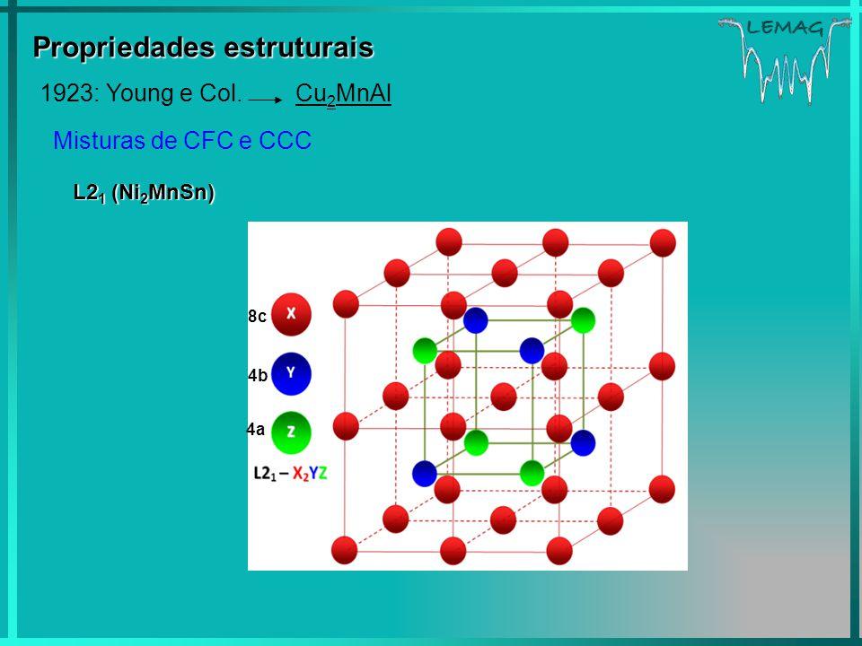 LEMAG Propriedades estruturais 1923: Young e Col. Cu 2 MnAl Misturas de CFC e CCC L2 1 (Ni 2 MnSn) 8c 4a 4b