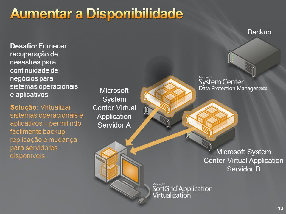 Microsoft System Center Virtual Application Servidor A Solução: Virtualizar sistemas operacionais e aplicativos – permitindo facilmente backup, replic