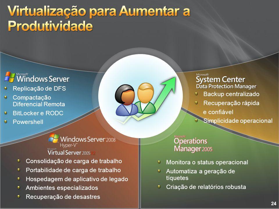 Replicação de DFS Compactação Diferencial Remota BitLocker e RODC Powershell Consolidação de carga de trabalho Portabilidade de carga de trabalho Hosp