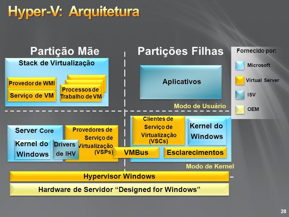 Stack de Virtualização Partição Mãe Partições Filhas Modo de Kernel Modo de Usuário Provedores de Serviço de Virtualização (VSPs) Kernel do Windows Ke