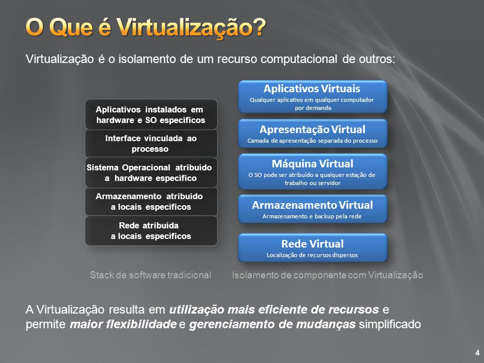 Apresentação Virtual Camada de apresentação separada do processo Apresentação Virtual Camada de apresentação separada do processo Armazenamento Virtua