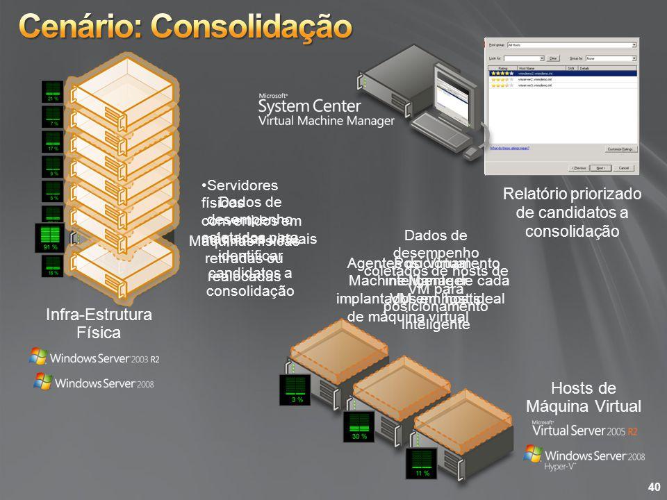 Hosts de Máquina Virtual Infra-Estrutura Física Agentes do Virtual Machine Manager implantados em hosts de máquina virtual Dados de desempenho coletad