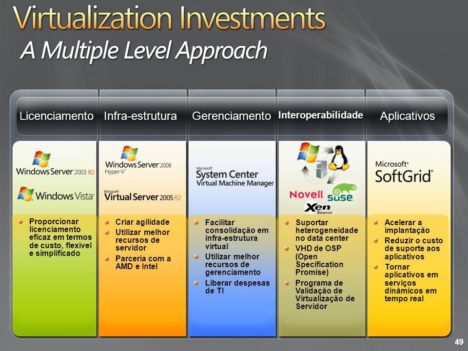 GerenciamentoInfra-estruturaAplicativosInteroperabilidadeLicenciamento Criar agilidade Utilizar melhor recursos de servidor Parceria com a AMD e Intel