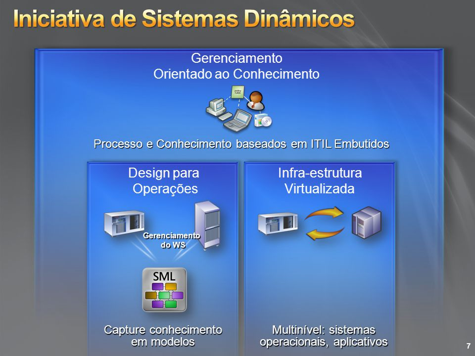 Proporciona licenciamento eficaz em termos de custo, flexível e simplificado para servidores e estações de trabalho Mudanças no Direito de Uso do Windows Server 4 com Enterprise Edition e Ilimitada no Datacenter Edition Licença System Center E-SML para o pacote completo System Center– licenciada por caixa independentemente do número de VMs Licenciamento VECD para cenários de virtualização de Cliente para possibilitar computação de estação de trabalho flexível Suporta heterogeneidade no data center Contratos com a Novell e Citrix (Xen Source) para permitir a virtualização do Linux O System Center VMM gerenciará soluções Hyper-V e VMware VHD OSP (Open Specification Promise) Server Virtualization Validation Program (Programa de Validação de Virtualização de Servidor) Interoperabilidade Licenciamento Use este slide caso queira entrar em detalhes de Interoperabilidade e Licenciamento 48