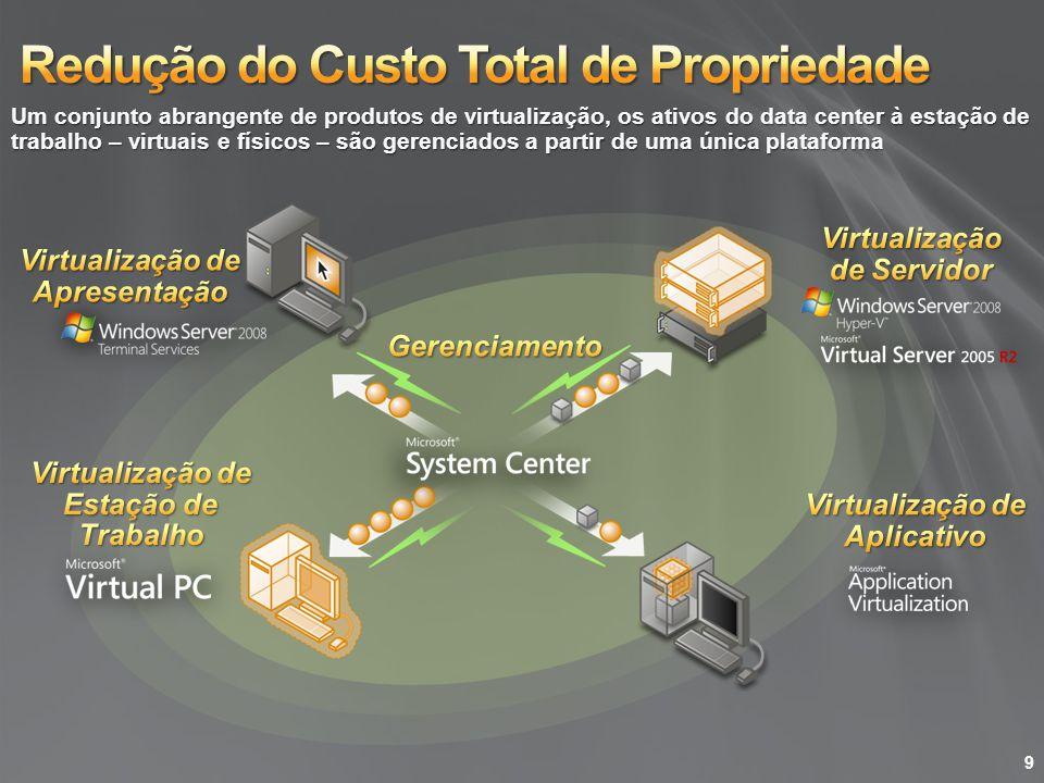 Solução: Consolidação de servidores através de virtualização e gerenciamento de máquinas físicas e virtuais Desafios: Hardware subutilizado Consumo excessivo de energia Espaço caro no data center ou no escritório remoto Virtualização de Servidores Estudo de Caso: AtlantiCare Eliminou a necessidade de expandir ou mudar o data center de local Virtual Server 2005 usado para consolidar a infra-estrutura e servidores de aplicativos de legado A consolidação atingiu uma taxa de 33:2 10