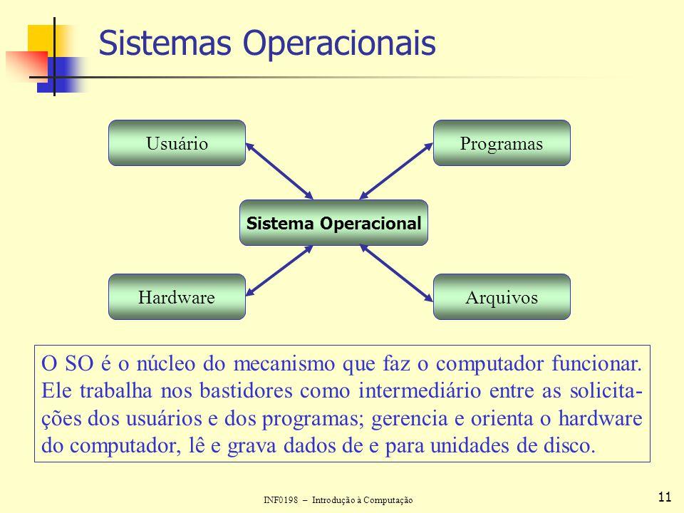 INF0198 – Introdução à Computação 11 Sistemas Operacionais UsuárioProgramas ArquivosHardware Sistema Operacional O SO é o núcleo do mecanismo que faz