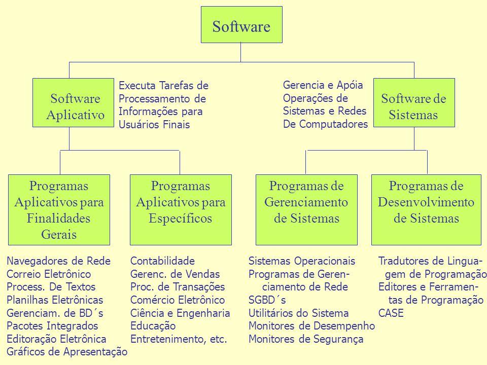 Software Aplicativo Software de Sistemas Programas Aplicativos para Finalidades Gerais Programas Aplicativos para Específicos Programas de Gerenciamen