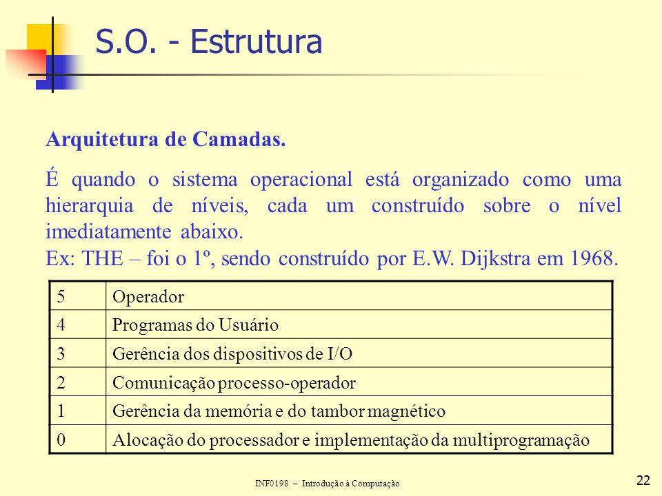 INF0198 – Introdução à Computação 22 S.O. - Estrutura Arquitetura de Camadas. É quando o sistema operacional está organizado como uma hierarquia de ní