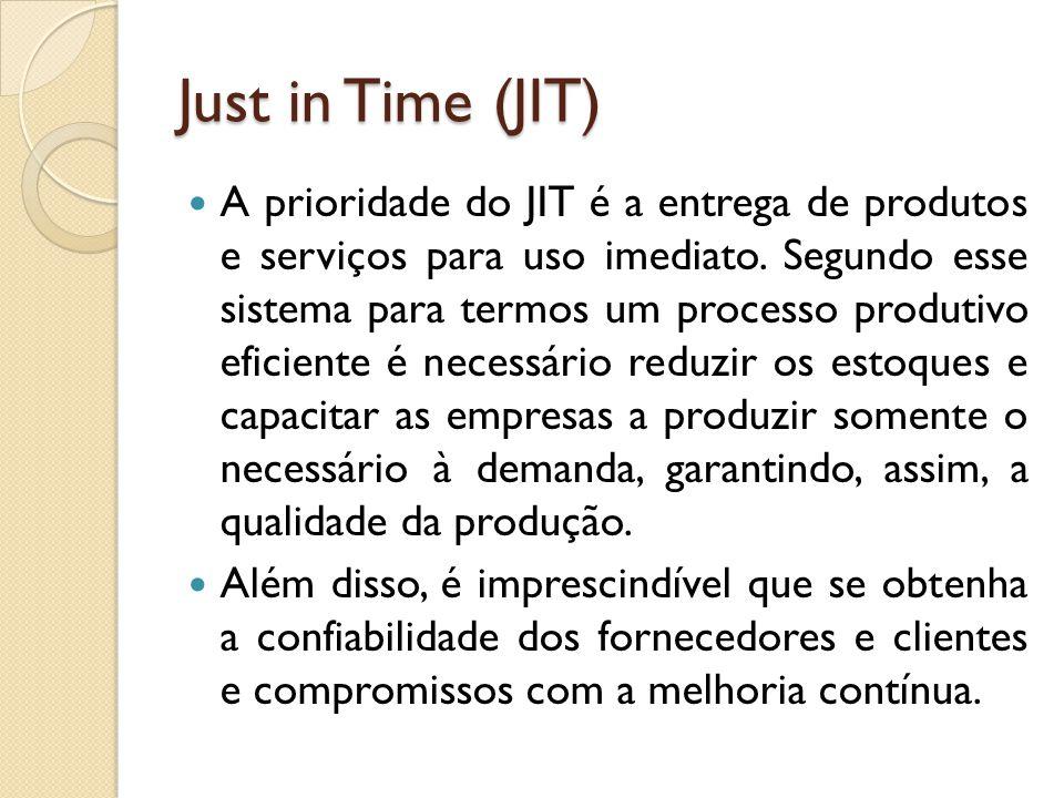 Just in Time (JIT) A prioridade do JIT é a entrega de produtos e serviços para uso imediato.