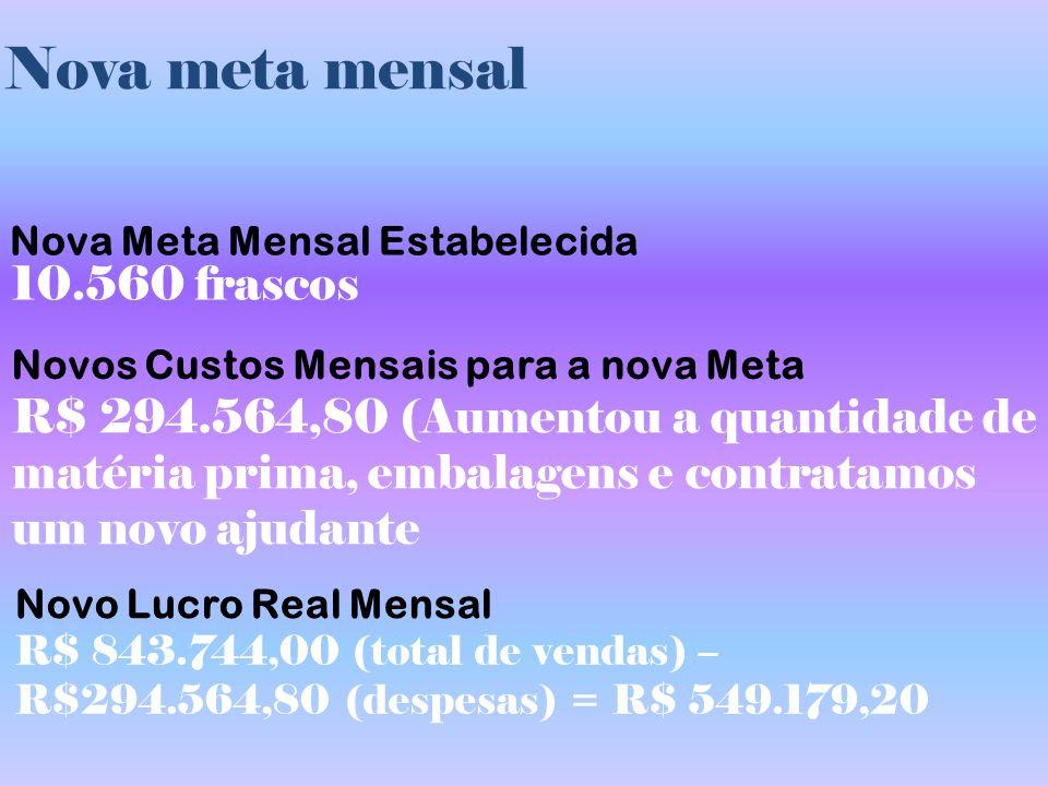 Nova meta mensal Nova Meta Mensal Estabelecida Novos Custos Mensais para a nova Meta Novo Lucro Real Mensal 10.560 frascos R$ 294.564,80 (Aumentou a q