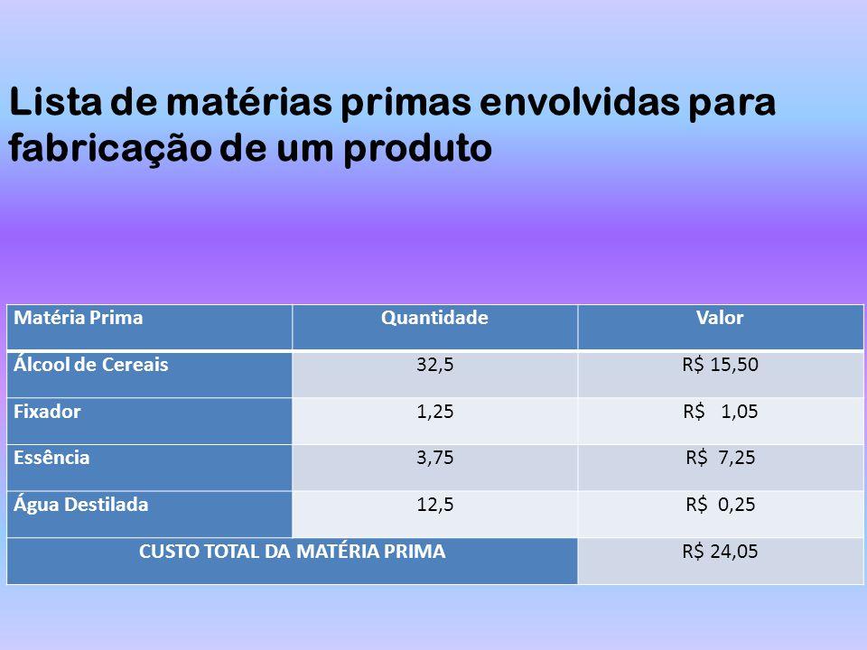 Matéria PrimaQuantidadeValor Álcool de Cereais32,5R$ 15,50 Fixador1,25R$ 1,05 Essência3,75R$ 7,25 Água Destilada12,5R$ 0,25 CUSTO TOTAL DA MATÉRIA PRI