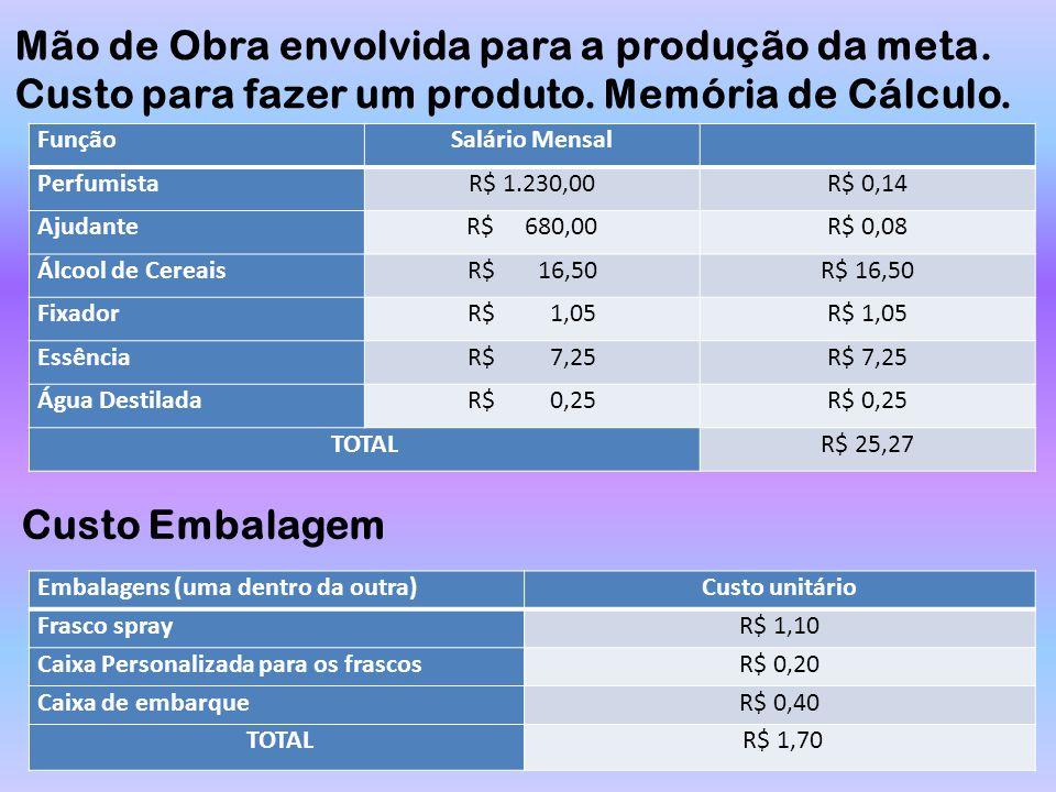FunçãoSalário Mensal PerfumistaR$ 1.230,00R$ 0,14 AjudanteR$ 680,00R$ 0,08 Álcool de CereaisR$ 16,50 FixadorR$ 1,05 EssênciaR$ 7,25 Água DestiladaR$ 0