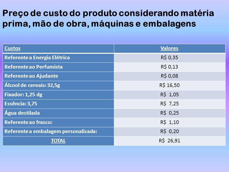 CustosValores Referente a Energia ElétricaR$ 0,35 Referente ao PerfumistaR$ 0,13 Referente ao AjudanteR$ 0,08 Álcool de cereais: 32,5gR$ 16,50 Fixador