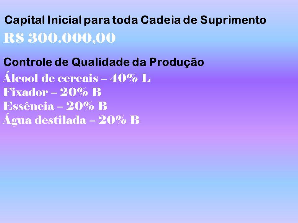 Controle de Qualidade da Produção R$ 300.000,00 Capital Inicial para toda Cadeia de Suprimento Álcool de cereais – 40% L Fixador – 20% B Essência – 20