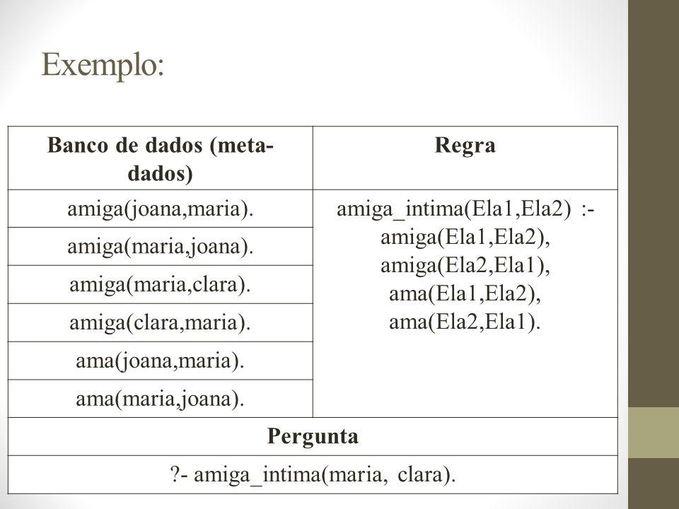 Exemplo: Banco de dados (meta- dados) Regra amiga(joana,maria).amiga_intima(Ela1,Ela2) :- amiga(Ela1,Ela2), amiga(Ela2,Ela1), ama(Ela1,Ela2), ama(Ela2