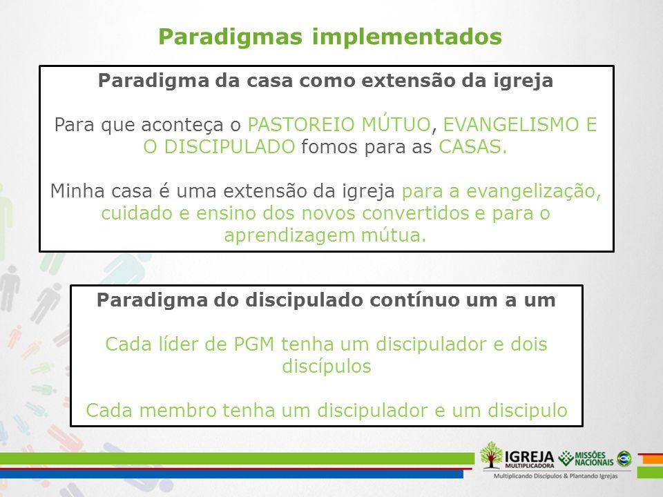 Paradigmas implementados Paradigma da casa como extensão da igreja Para que aconteça o PASTOREIO MÚTUO, EVANGELISMO E O DISCIPULADO fomos para as CASA
