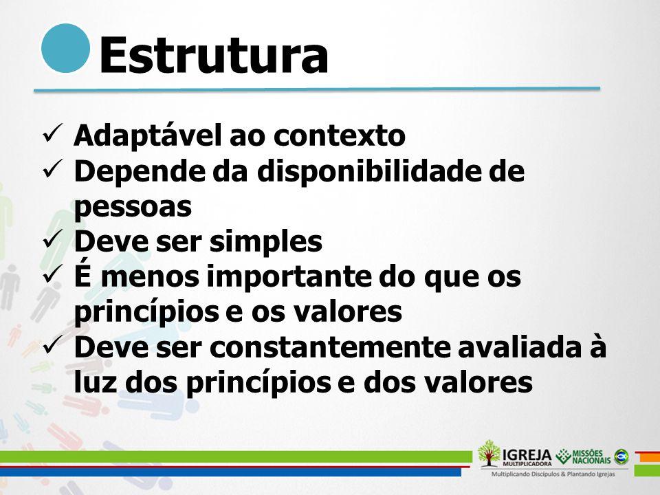 Estrutura Adaptável ao contexto Depende da disponibilidade de pessoas Deve ser simples É menos importante do que os princípios e os valores Deve ser c