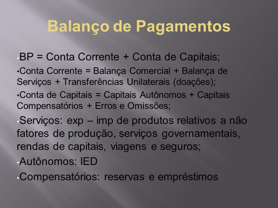 Balanço de Pagamentos BP = Conta Corrente + Conta de Capitais; Conta Corrente = Balança Comercial + Balança de Serviços + Transferências Unilaterais (