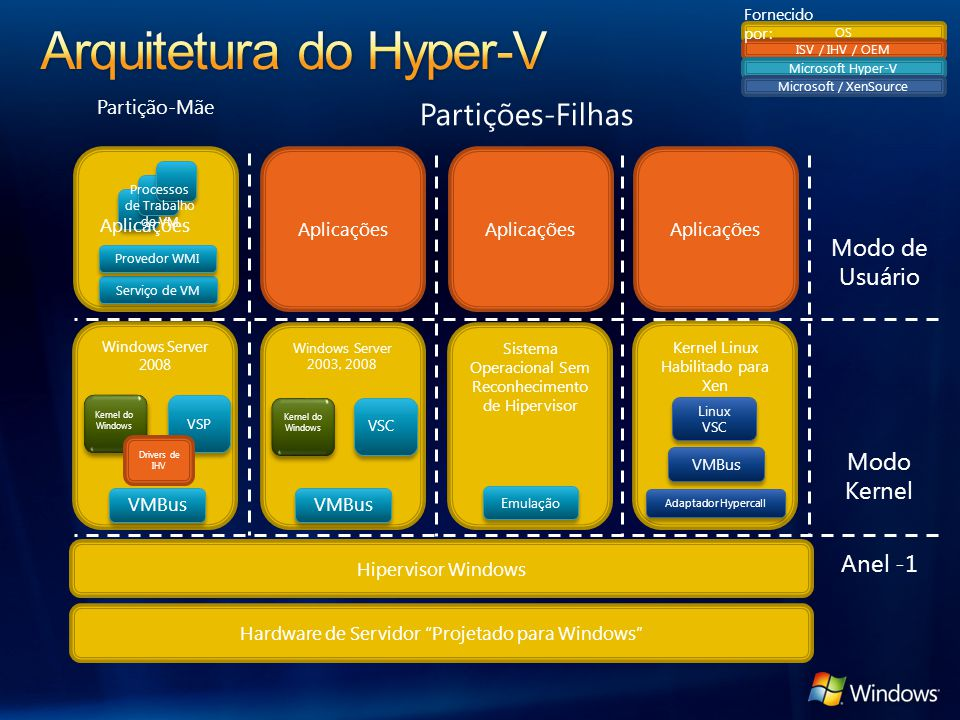 Windows Server 2008 VSP Kernel do Windows Aplicações Sistema Operacional Sem Reconhecimento de Hipervisor Windows Server 2003, 2008 Kernel do Windows