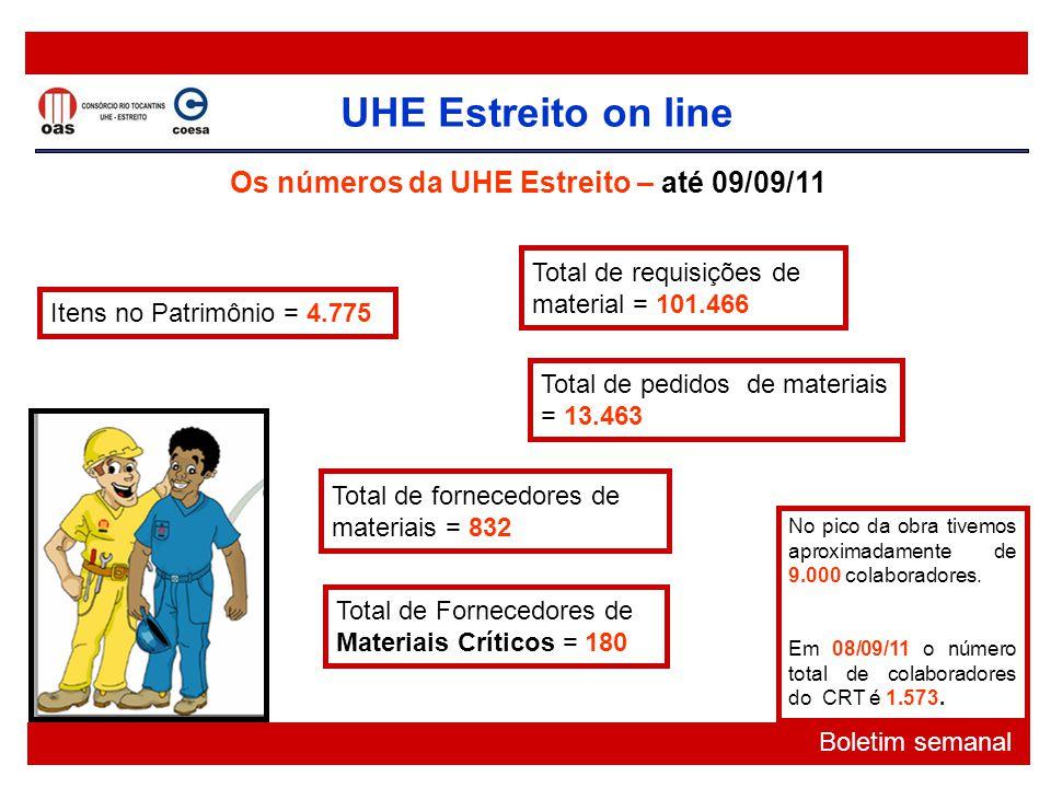 UHE Estreito on line Boletim semanal Os números da UHE Estreito – até 09/09/11 No pico da obra tivemos aproximadamente de 9.000 colaboradores. Em 08/0