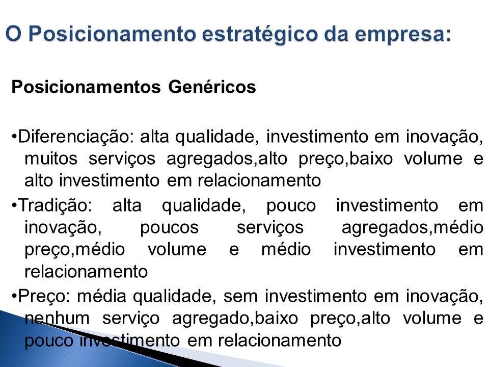 Posicionamentos Genéricos Diferenciação: alta qualidade, investimento em inovação, muitos serviços agregados,alto preço,baixo volume e alto investimen
