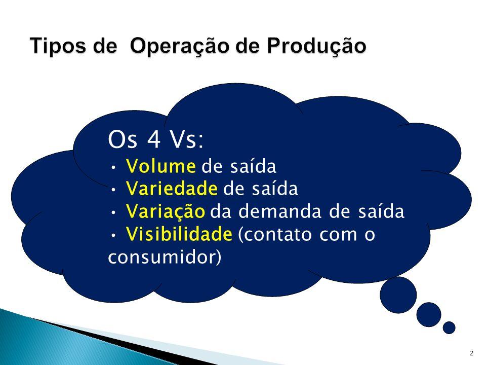2 Os 4 Vs: Volume de saída Variedade de saída Variação da demanda de saída Visibilidade (contato com o consumidor)