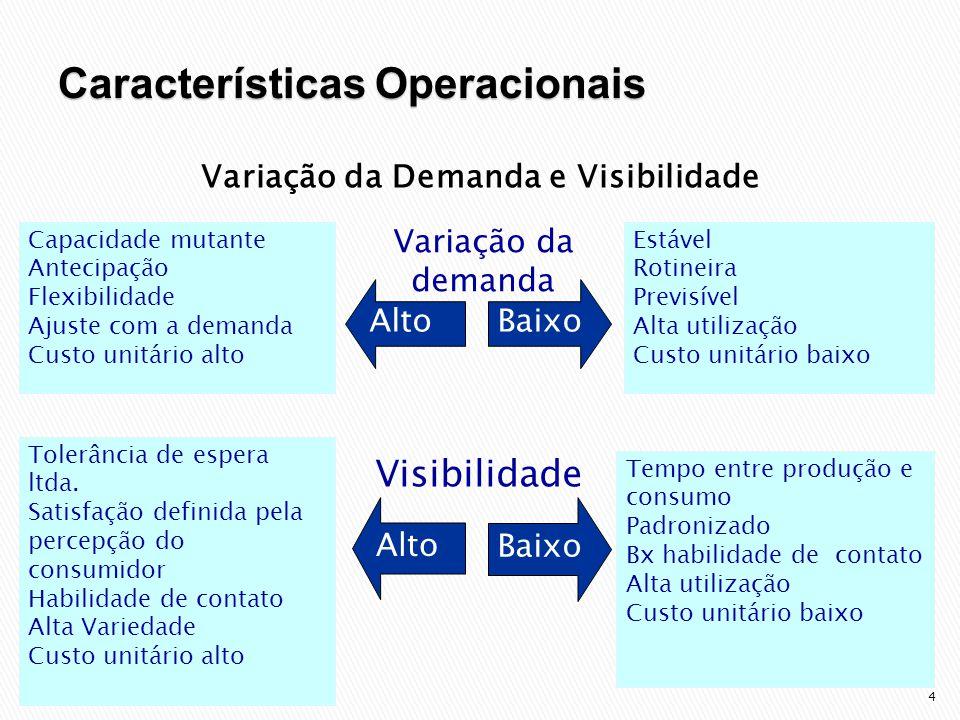 4 Variação da Demanda e Visibilidade BaixoAlto Baixo Alto Capacidade mutante Antecipação Flexibilidade Ajuste com a demanda Custo unitário alto Tolerância de espera ltda.