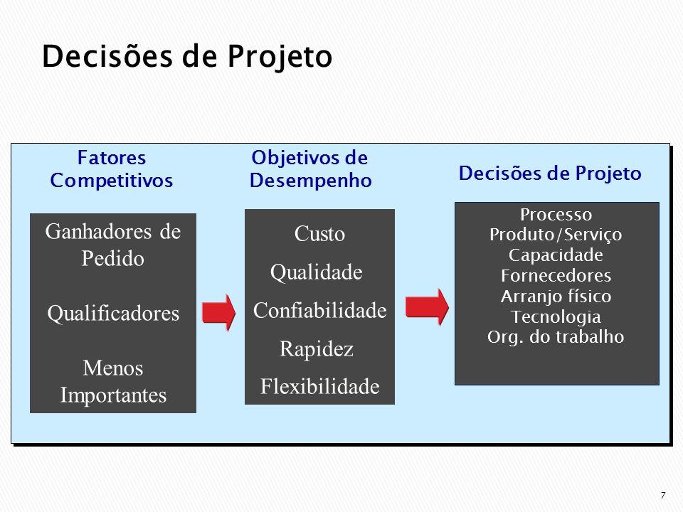 7 Decisões de Projeto Processo Produto/Serviço Capacidade Fornecedores Arranjo físico Tecnologia Org.