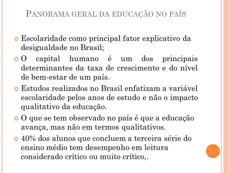 P ANORAMA GERAL DA EDUCAÇÃO NO PAÍS Escolaridade como principal fator explicativo da desigualdade no Brasil; O capital humano é um dos principais dete