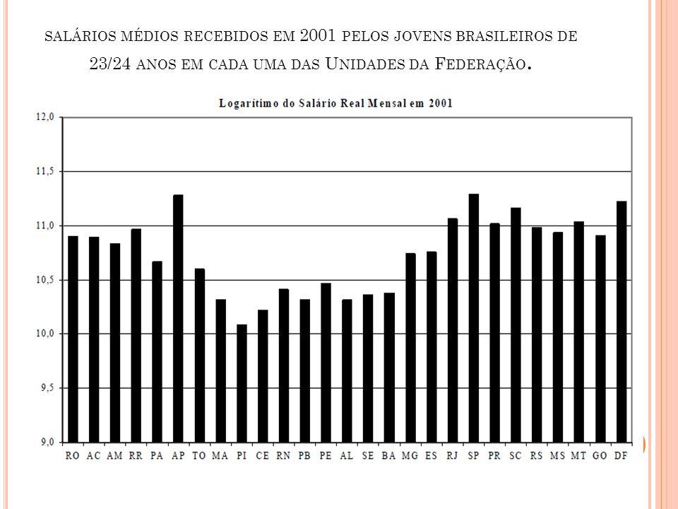 SALÁRIOS MÉDIOS RECEBIDOS EM 2001 PELOS JOVENS BRASILEIROS DE 23/24 ANOS EM CADA UMA DAS U NIDADES DA F EDERAÇÃO.