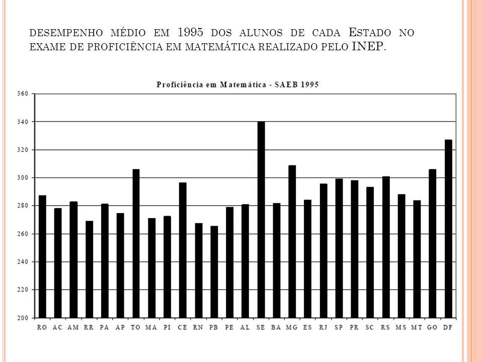 DESEMPENHO MÉDIO EM 1995 DOS ALUNOS DE CADA E STADO NO EXAME DE PROFICIÊNCIA EM MATEMÁTICA REALIZADO PELO INEP.