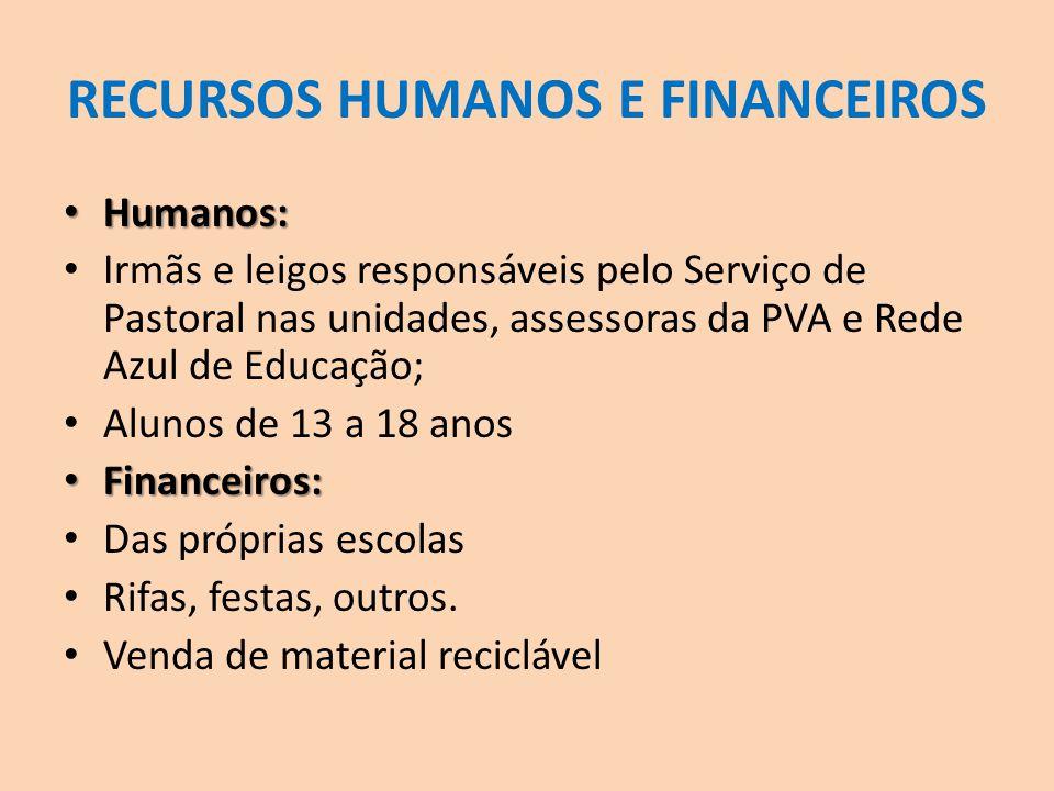 RECURSOS HUMANOS E FINANCEIROS Humanos: Humanos: Irmãs e leigos responsáveis pelo Serviço de Pastoral nas unidades, assessoras da PVA e Rede Azul de E