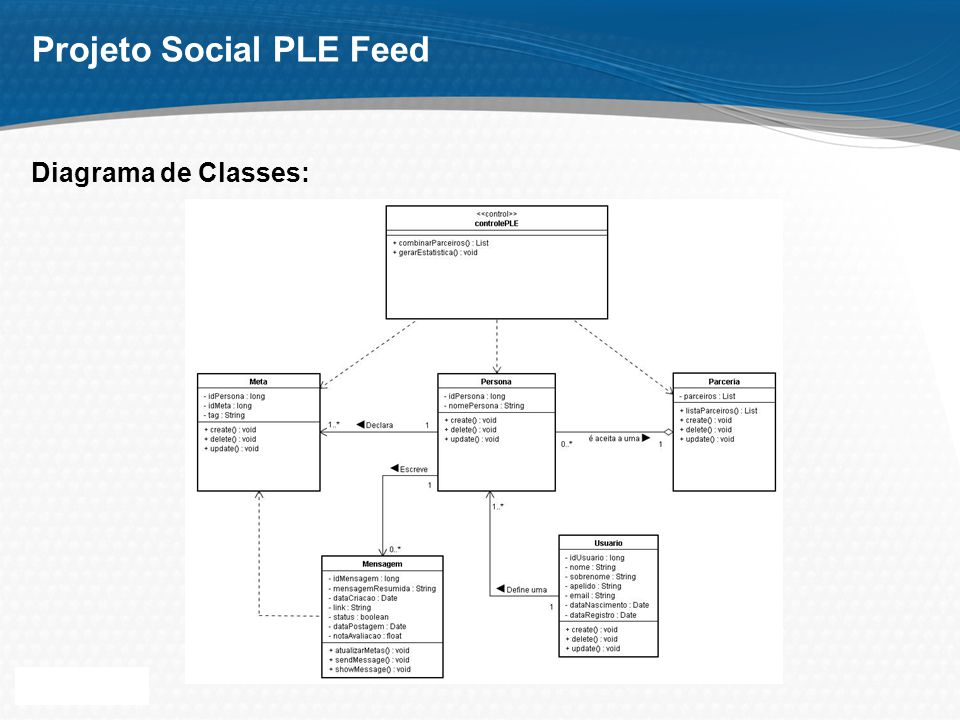 Page 9 Projeto Social PLE Feed Diagrama de Classes: