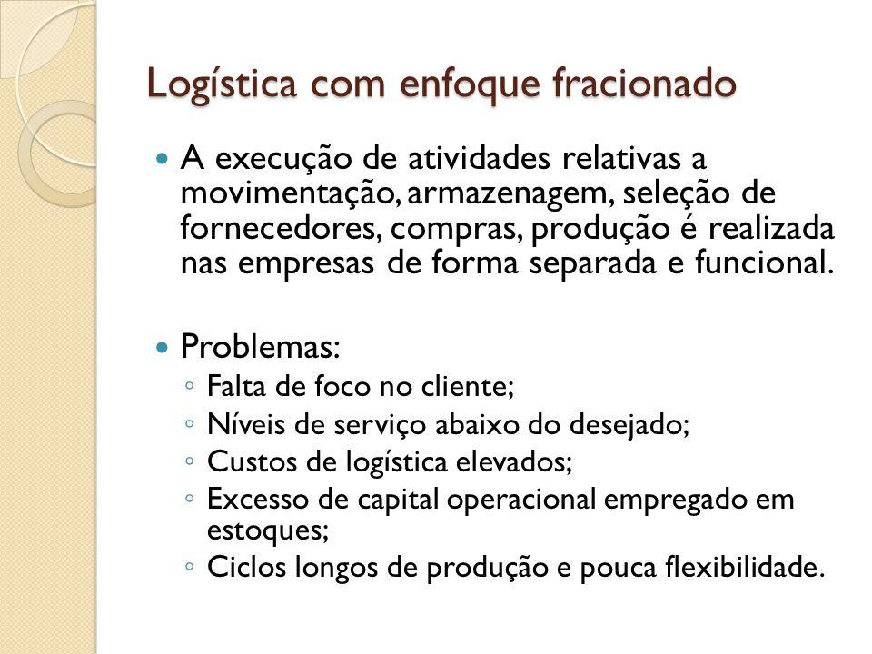 Conceito de Logística Conceito básico é a integração das áreas e processos da empresa a fim de obter melhor desempenho que seus concorrentes.