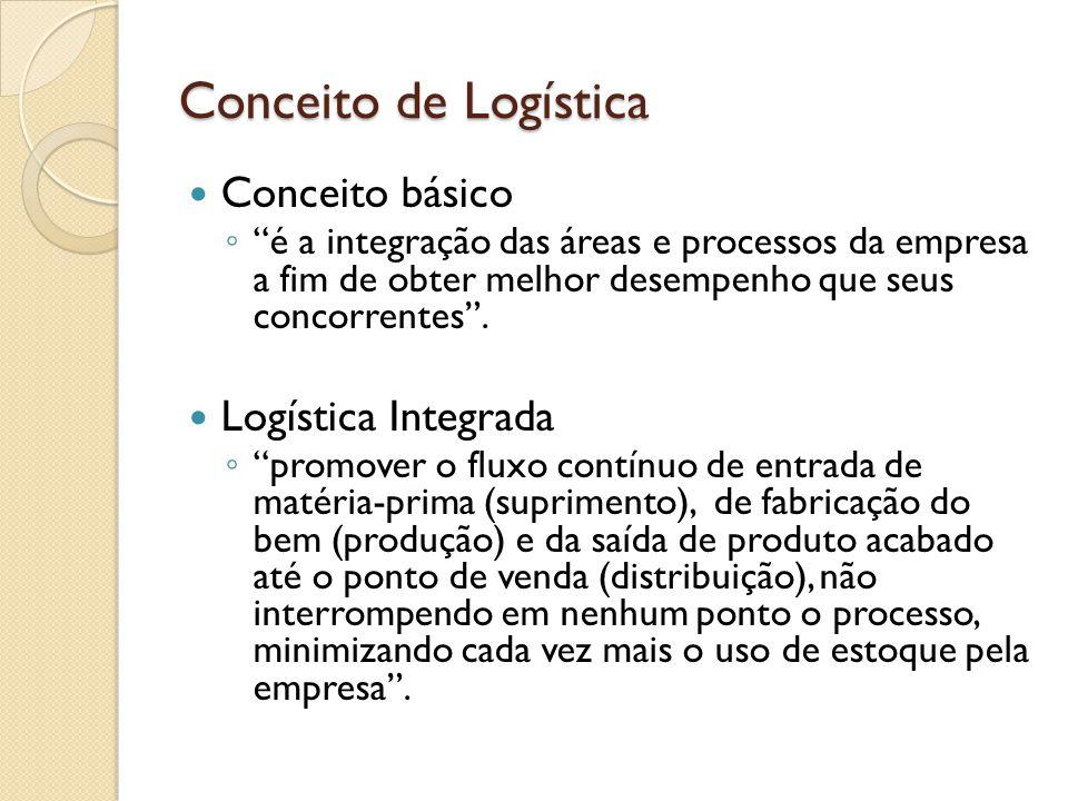 Estoque Pode absorver até 40% dos custos totais Dilema: manter ou não estoque A idéia é retirar o estoque a medida que a empresa vai implementando e aperfeiçoando o sistema logístico.