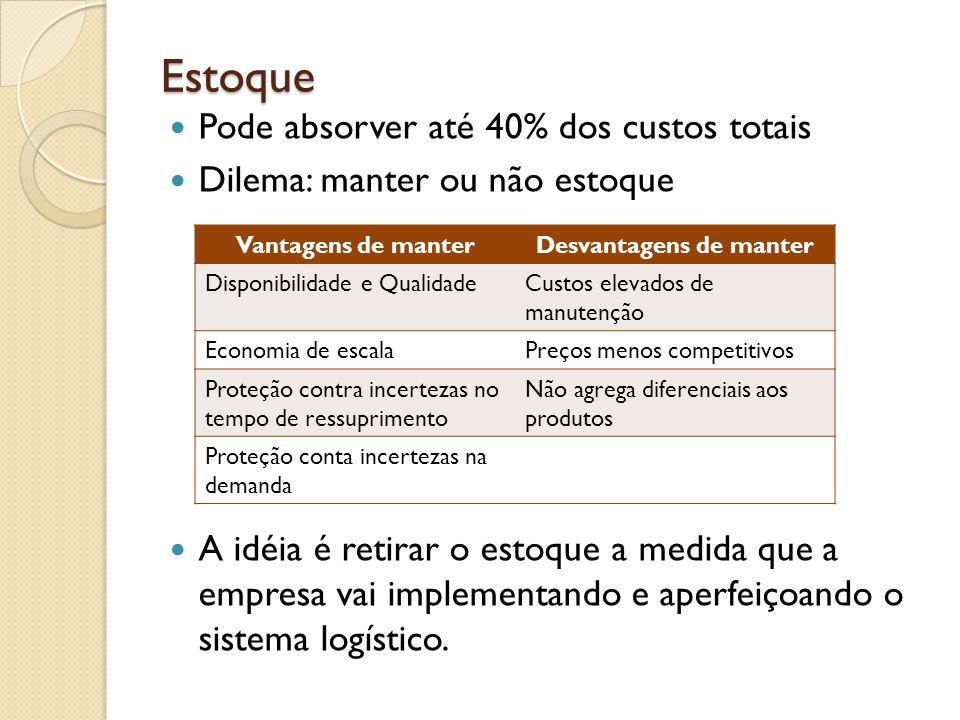 Fatores de pressão da mudança do papel da logística Competição externa: diferentes fatores competitivos implicam diferentes objetivos de desempenho para a empresa.