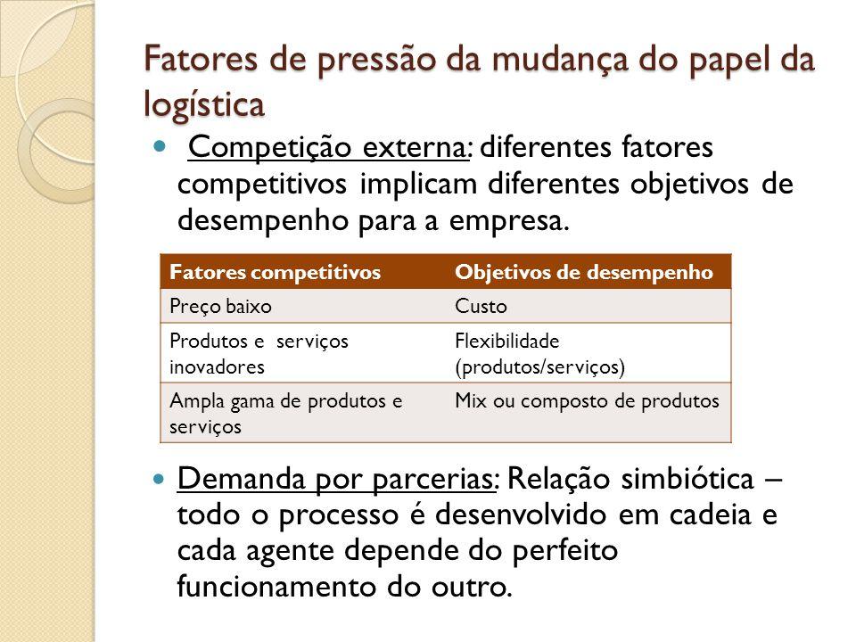 Fatores de pressão da mudança do papel da logística Ciclo de vida do produto: ciclo de vida diminui.