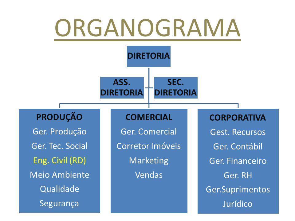 ORGANOGRAMA DIRETORIA PRODUÇÃO Ger. Produção Ger. Tec. Social Eng. Civil (RD) Meio Ambiente Qualidade Segurança COMERCIAL Ger. Comercial Corretor Imóv