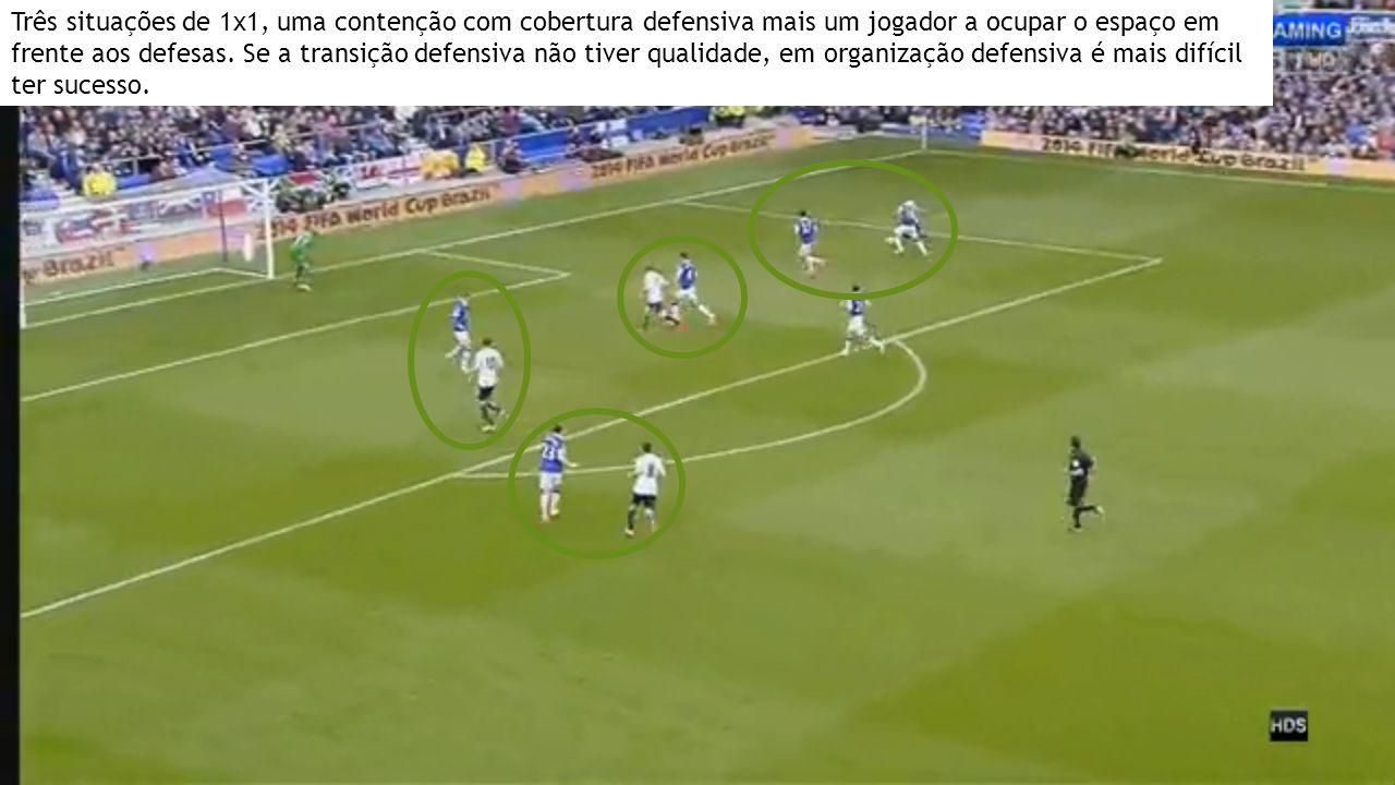 Três situações de 1x1, uma contenção com cobertura defensiva mais um jogador a ocupar o espaço em frente aos defesas. Se a transição defensiva não tiv