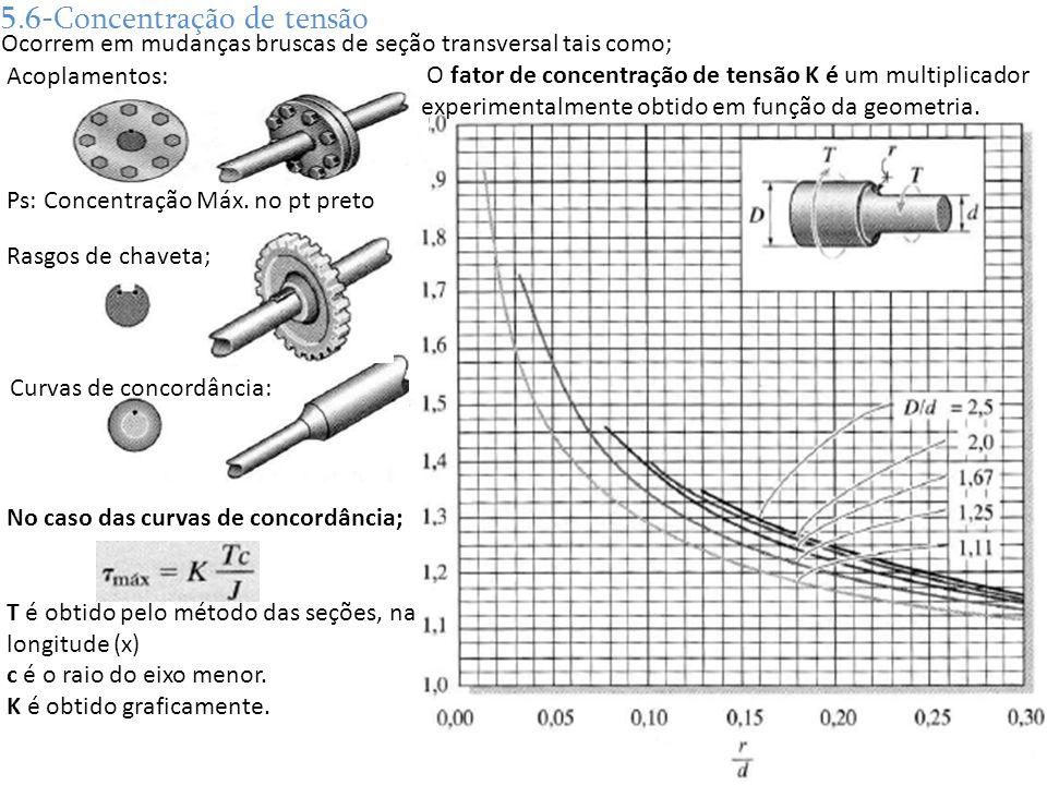 No caso das curvas de concordância; T é obtido pelo método das seções, na longitude (x) c é o raio do eixo menor. K é obtido graficamente. 5.6-Concent