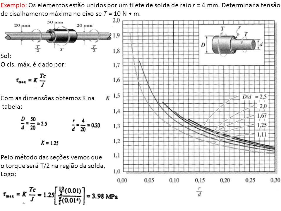 Exemplo: Os elementos estão unidos por um filete de solda de raio r = 4 mm. Determinar a tensão de cisalhamento máxima no eixo se T = 10 N m. Sol: O c