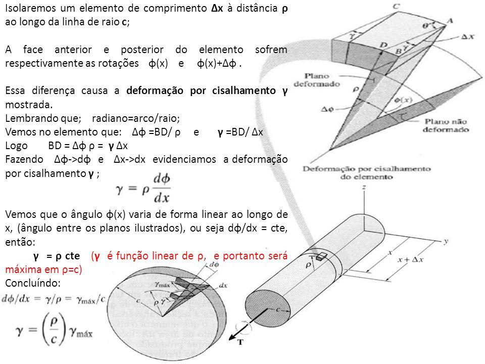 Isolaremos um elemento de comprimento Δx à distância ρ ao longo da linha de raio c; A face anterior e posterior do elemento sofrem respectivamente as