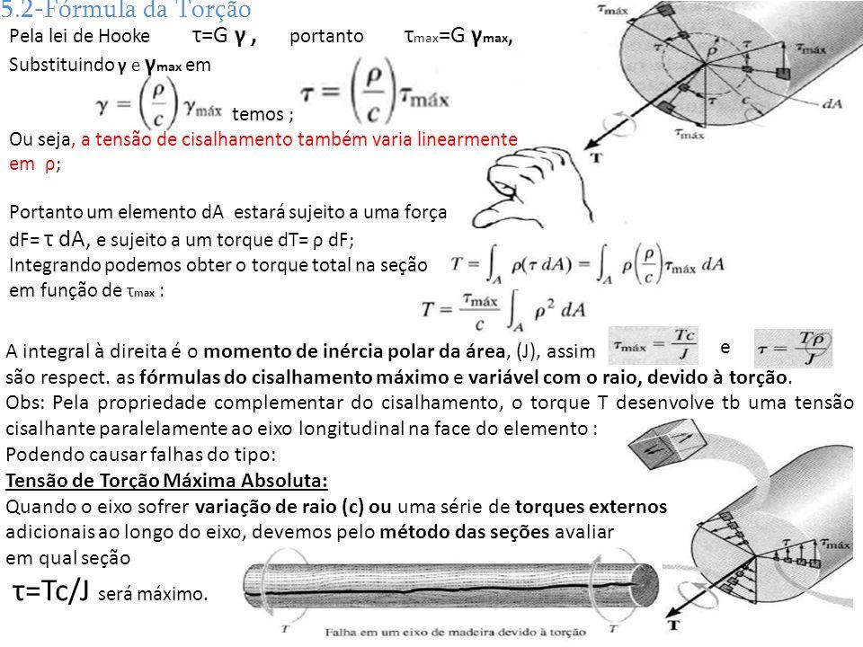 A integral à direita é o momento de inércia polar da área, (J), assim são respect. as fórmulas do cisalhamento máximo e variável com o raio, devido à