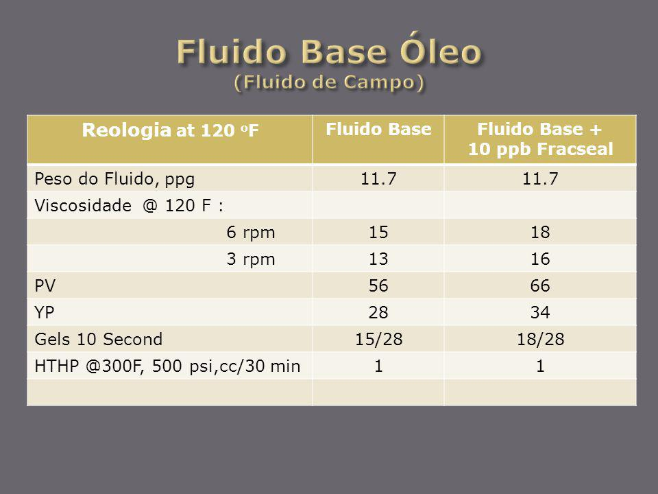 Reologia at 120 o F Fluido BaseFluido Base + 10 ppb Fracseal Peso do Fluido, ppg11.7 Viscosidade @ 120 F : 6 rpm1518 3 rpm1316 PV5666 YP2834 Gels 10 S