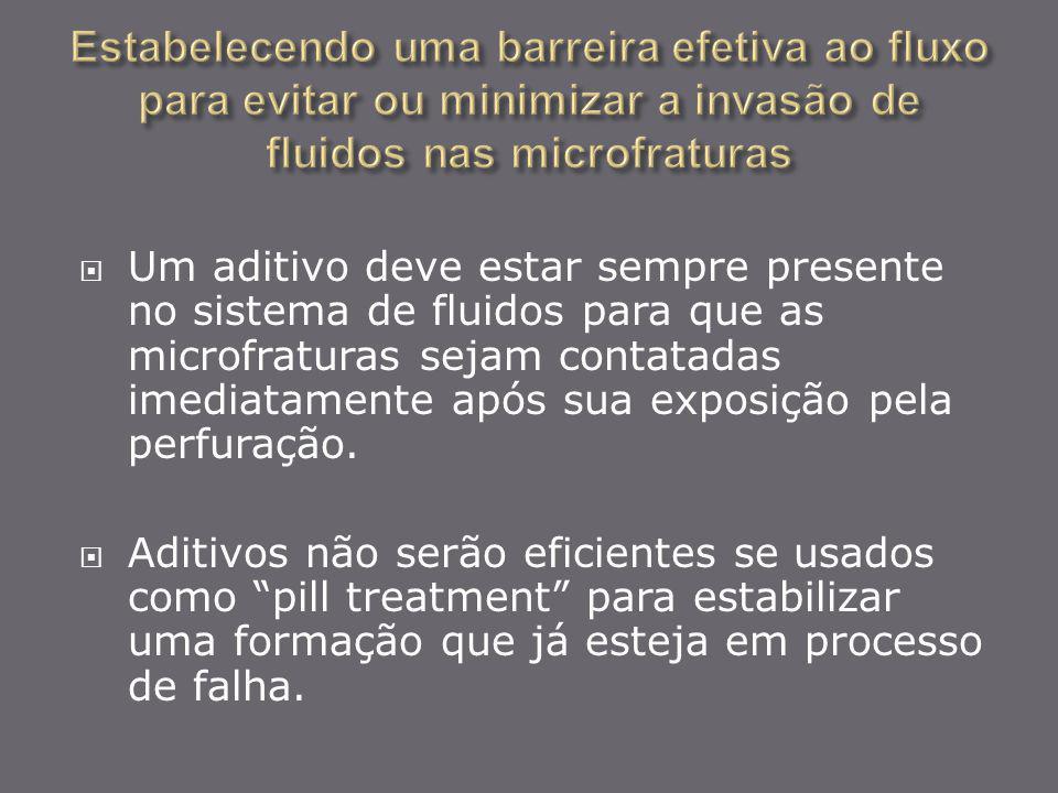 Um aditivo deve estar sempre presente no sistema de fluidos para que as microfraturas sejam contatadas imediatamente após sua exposição pela perfuraçã