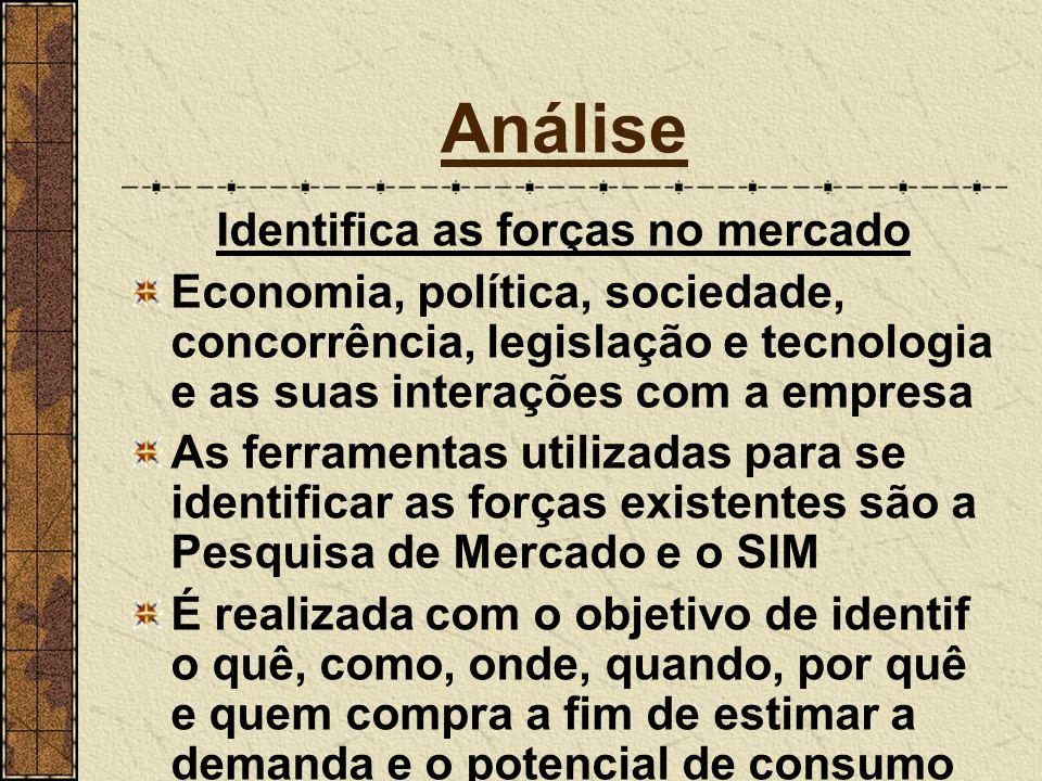 Análise Identifica as forças no mercado Economia, política, sociedade, concorrência, legislação e tecnologia e as suas interações com a empresa As fer